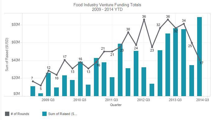 venture capital funds beverage startups