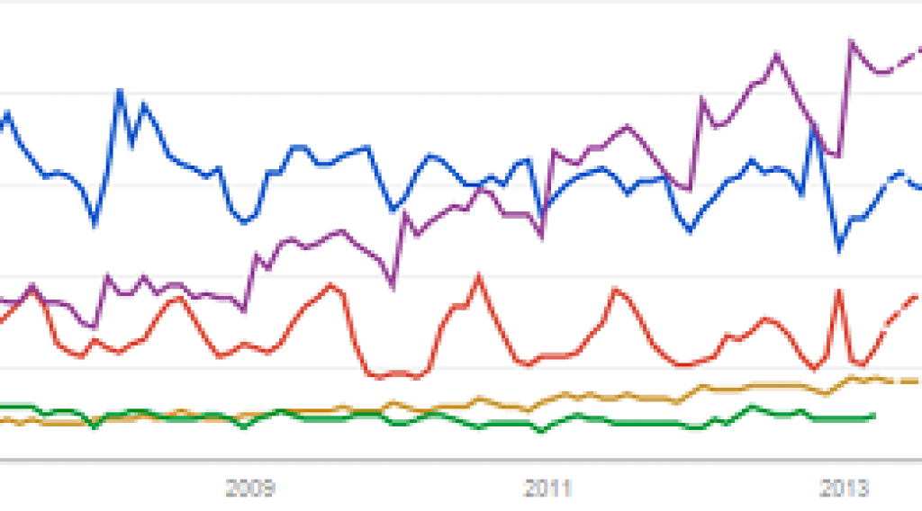 How to determine beverage trends using Google?
